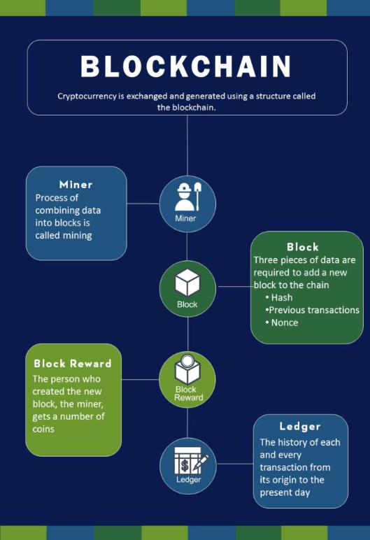 Extraction de Bitcoin (BTC)