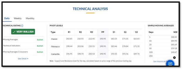 Moneycontrol Technical Analysis