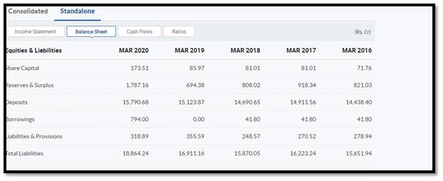 Moneycontrol Balance Sheet