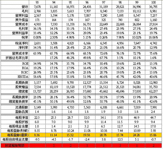 6239 力成 財務數據