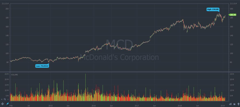 McDonalds stock chart in 2019