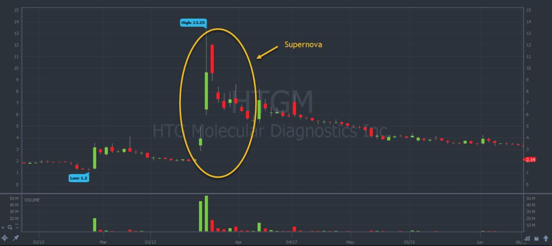 HTGM stock chart pattern