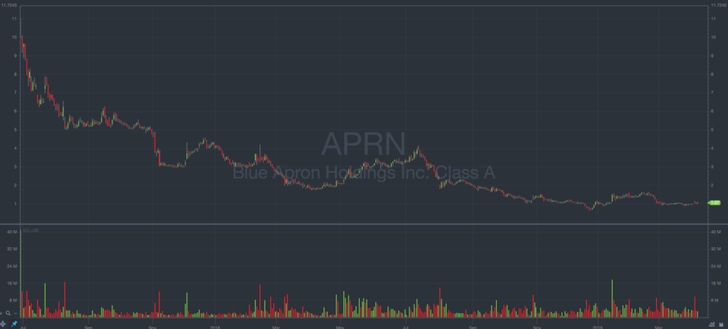 Blue Apron stock chart