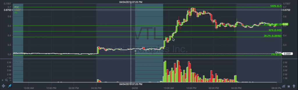 VTL stock chart setup