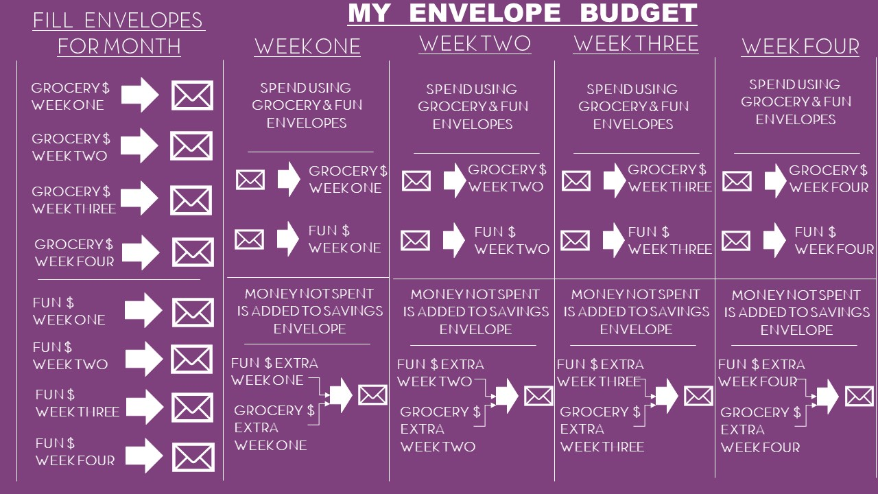 why the envelope system is the best budget to save stock street