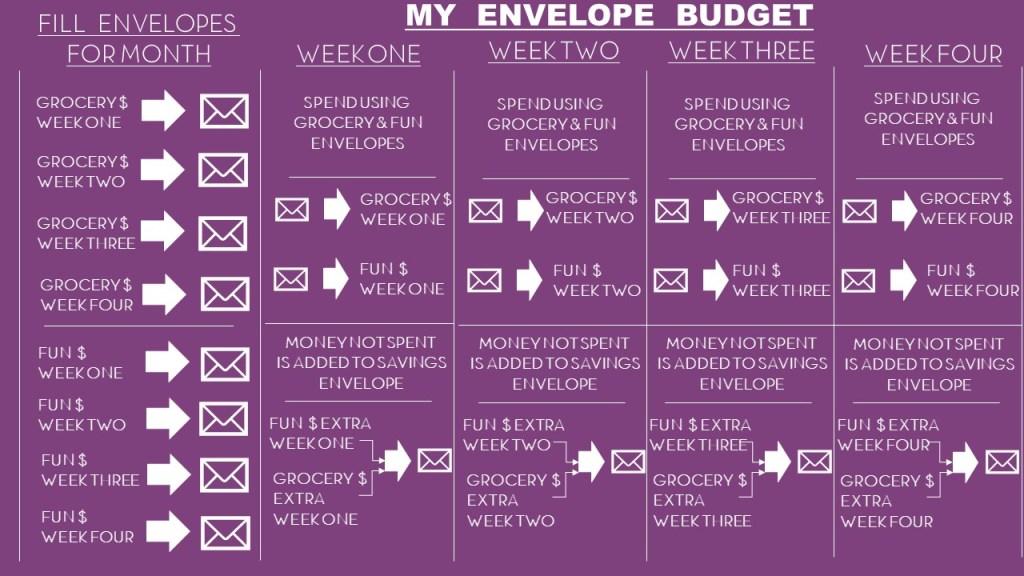 My Envelope Budget Saving