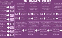 My Envelope Budget Saving