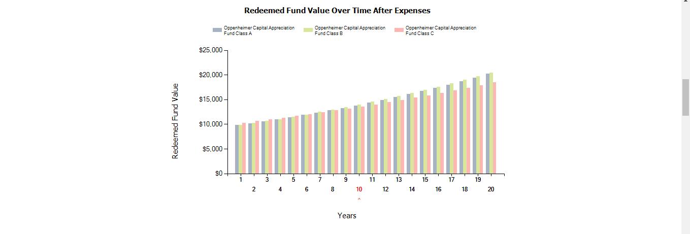 Compare funds