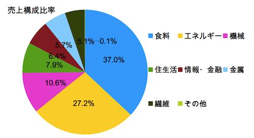伊藤忠商事の事業構造