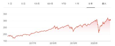 VOO株価