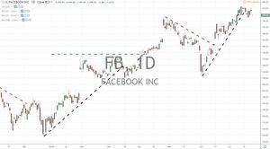 Facebook Inc FB and Tesla TSLA Earnings Reports