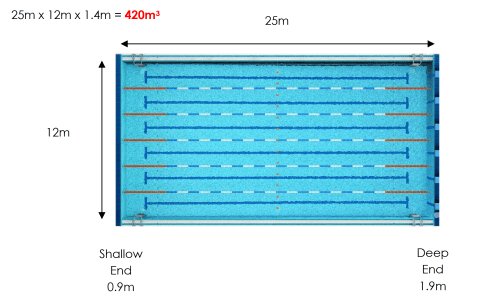 Flow rate and turnover explained stockwell safety - Length of swimming pool in meters ...
