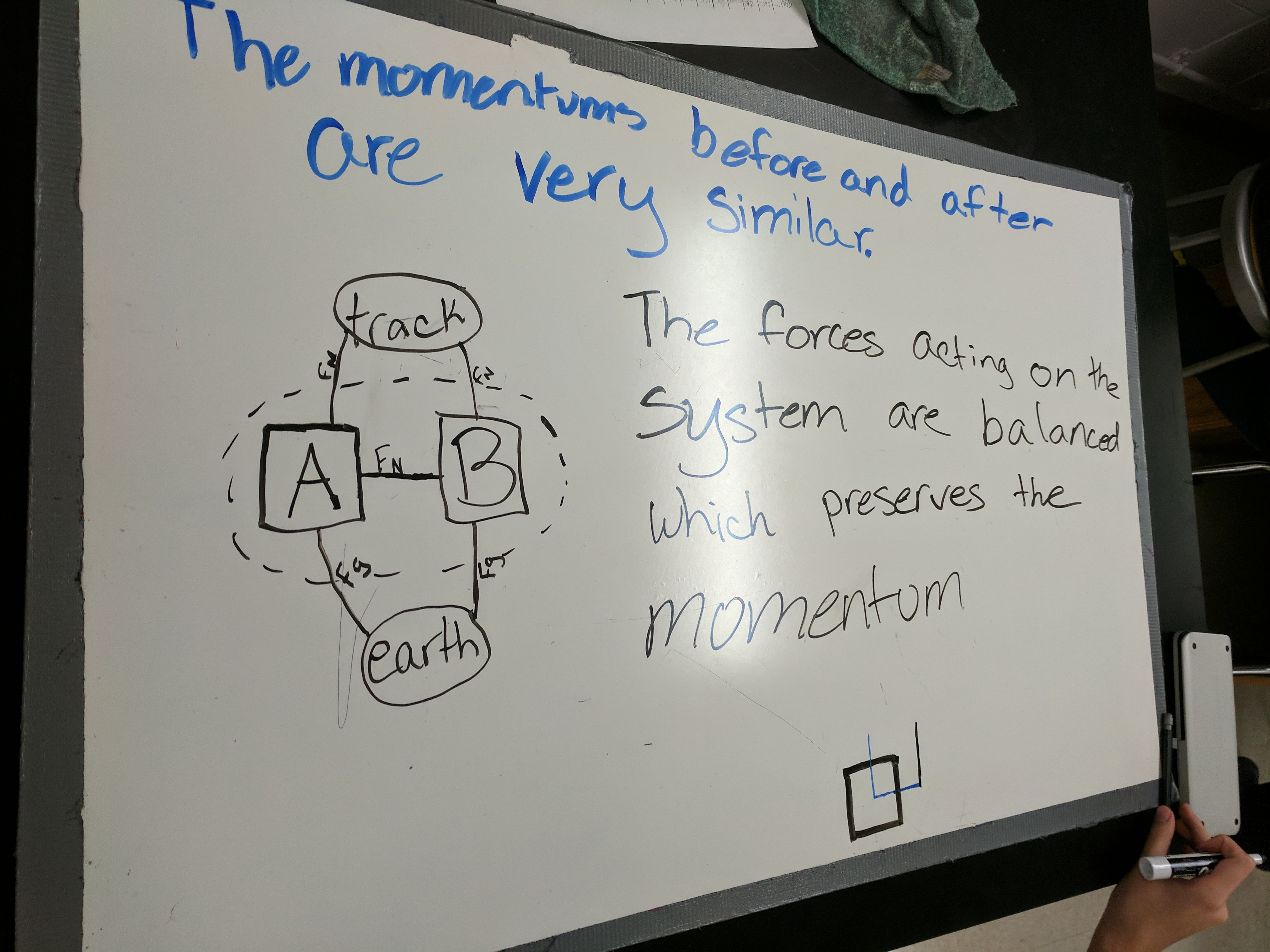Day 29 Conservation Of Momentum Annotating Graphs