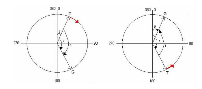 Figura 3 - Cazul 1 - modulul diferentei este mai mic de 180