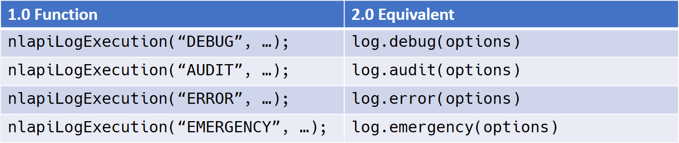 Logging API Equivalencies between SuiteScript 1.0 and 2.0