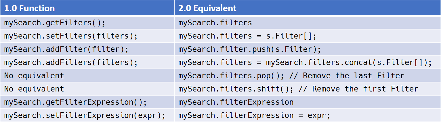 API Equivalencies for Manipulating Search Filters