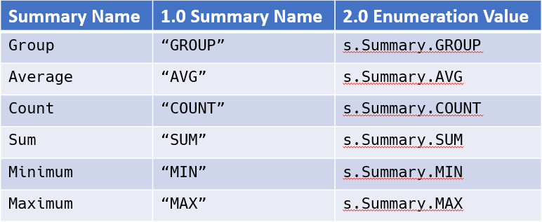APIs for defining Summary Search Columns