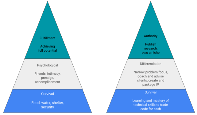Maslow's final tier of self-fulfillment maps to the Professional Services tier of Authority via original research and owning a niche.