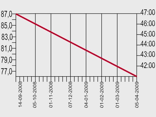 gewicht en tijd op 10 km afgezet tegen de datum