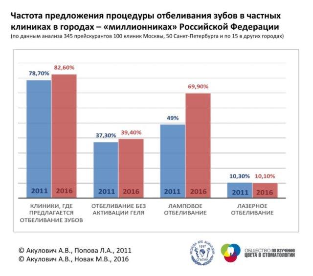 Статистика по отбеливанию в РФ
