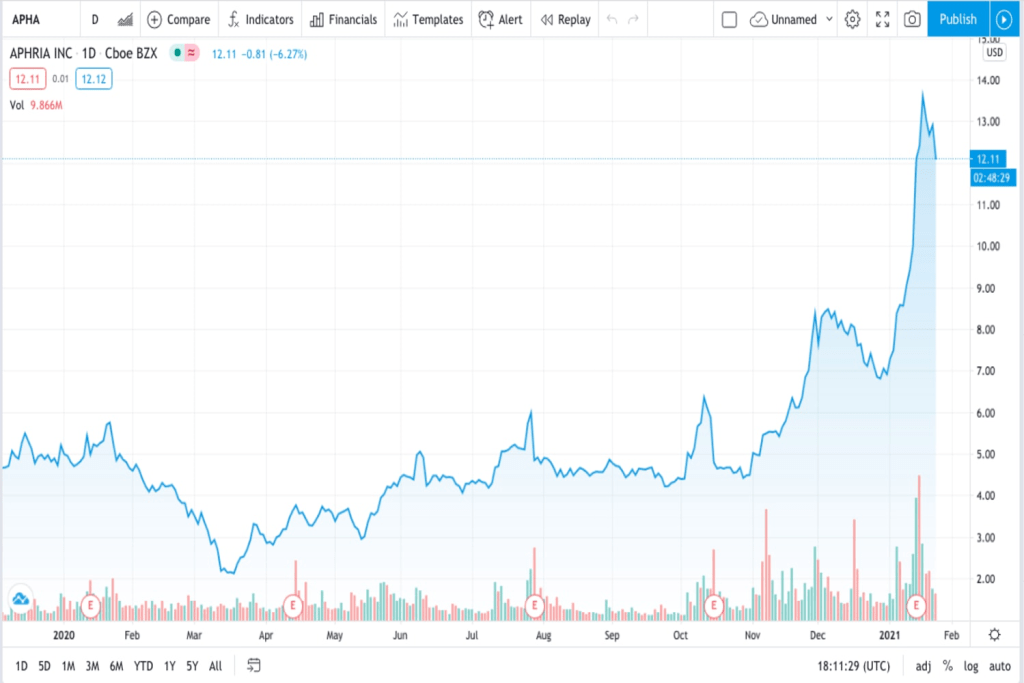 APHA trading chart for weed stock for new investors in 2021