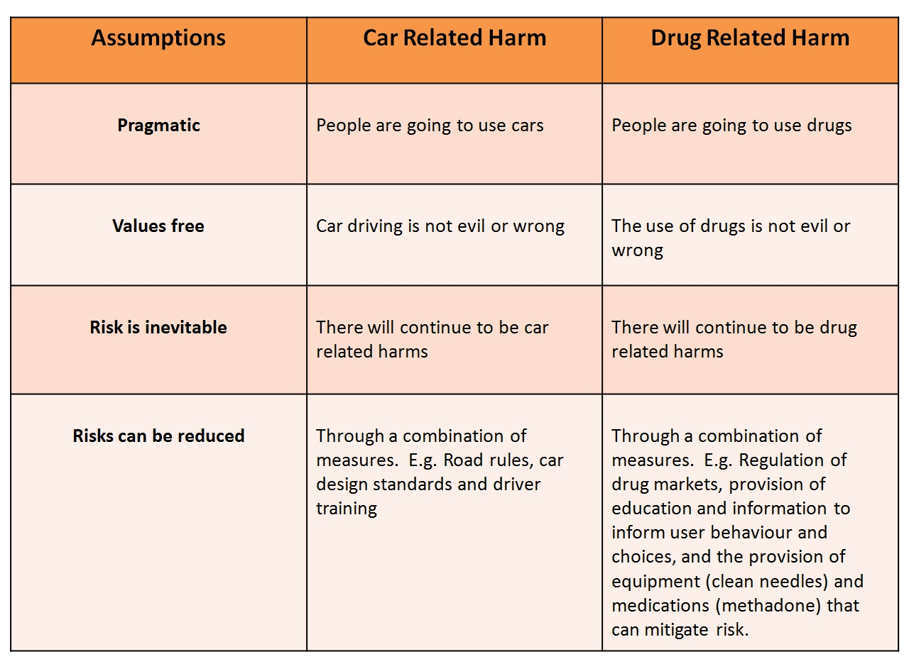 Scary Cars And Harm Reduction