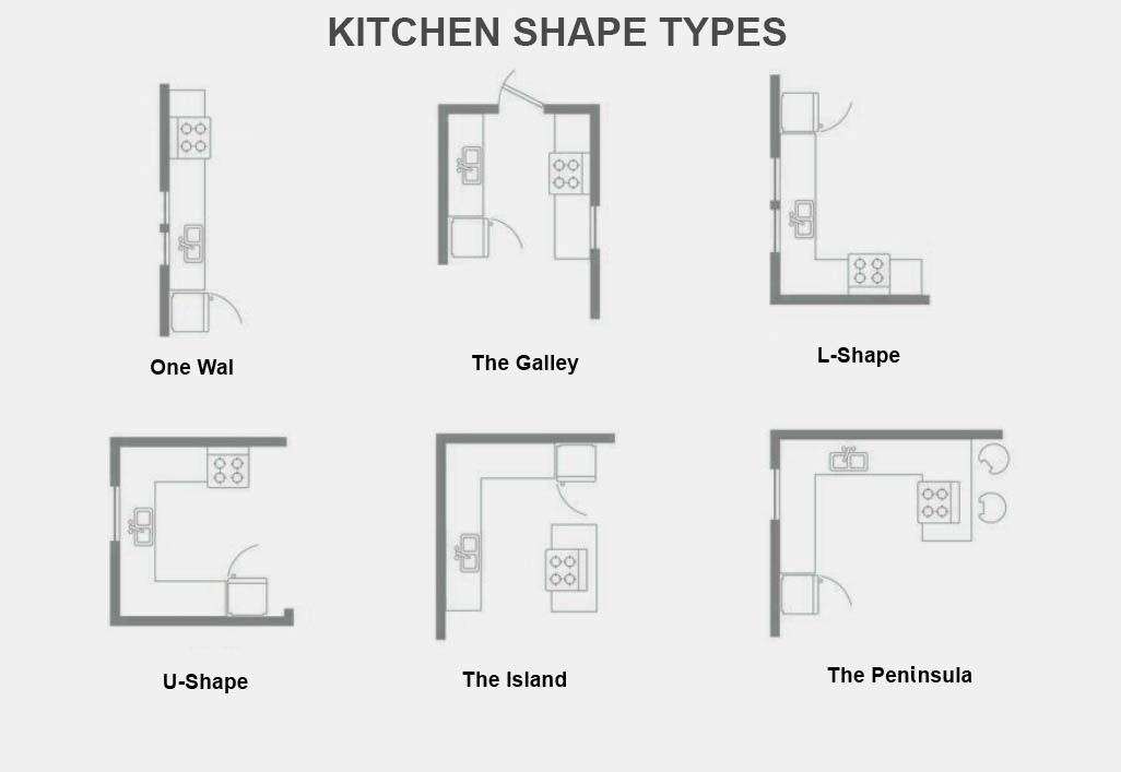 diagram with possible kitchen layouts including one wall, galley, L-shape, U-shape, kitchen with an island and kitchen with peninsula