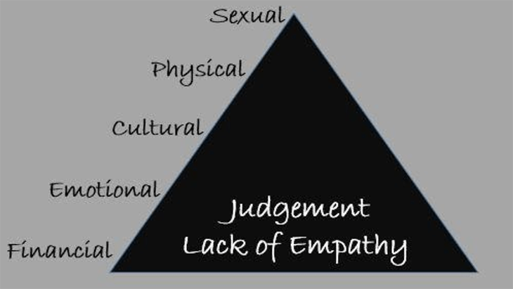 Hierarchy of abuse