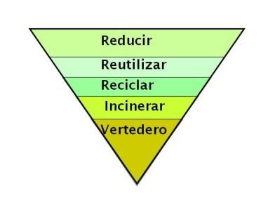 piramide jerarquía residuos_blog