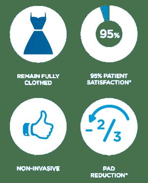 95% patient satisfaction