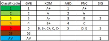 classificatietabel