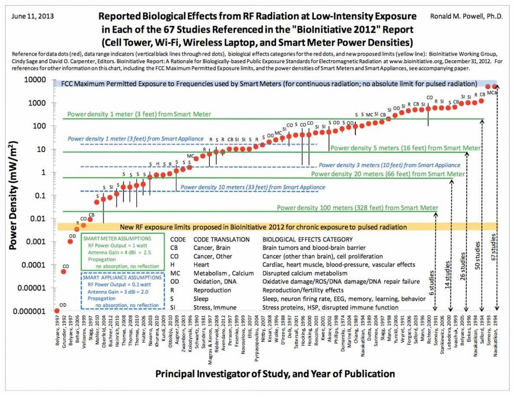 Biological-Effects-Chart-Dr-R-M-Powell
