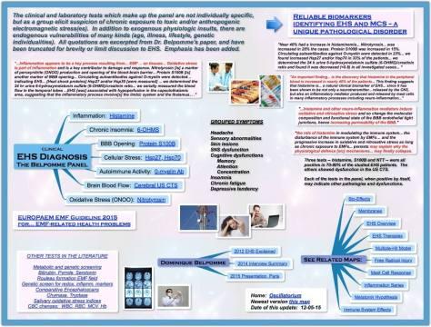 ElectroHypersensitivity-Oscillatorium