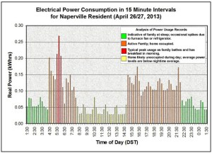 Electrical Power Consumption in 15 Minute Intervals for Naperville Resident (April 26:27, 2013)