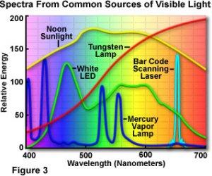 light-spectra