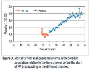 swedish-deaths-due-to-malignant-melanoma