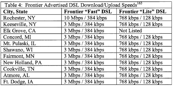 Frontier's DSL Speeds in Selected Cities
