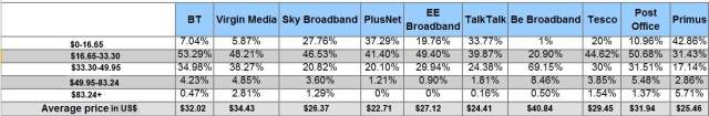 The average price paid by customers of various British ISPs (excluding line rental)