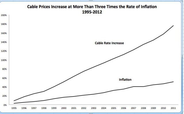 Cable prices