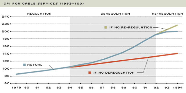 Here is what happened when the cable industry was reined in during the early 1990s, only to be deregulated again.
