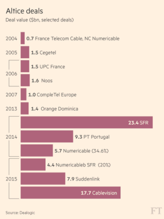 Previous deals involving Altice (Image: Financial Times)