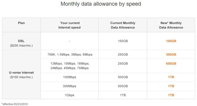 monthly data allowance