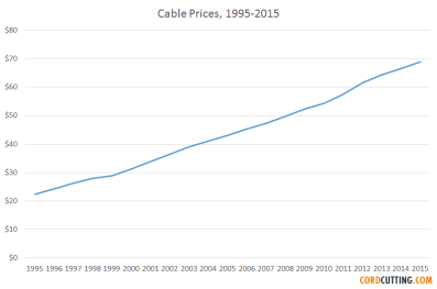 cable-rates