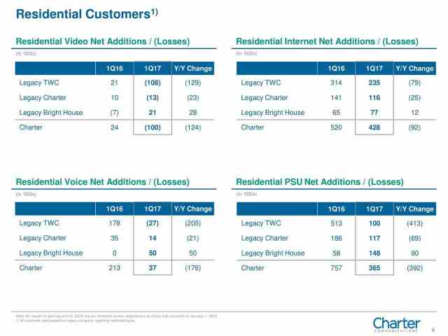 Charter Phone Service >> Charter Blames Departing Time Warner Cable Customers for Customer Losses