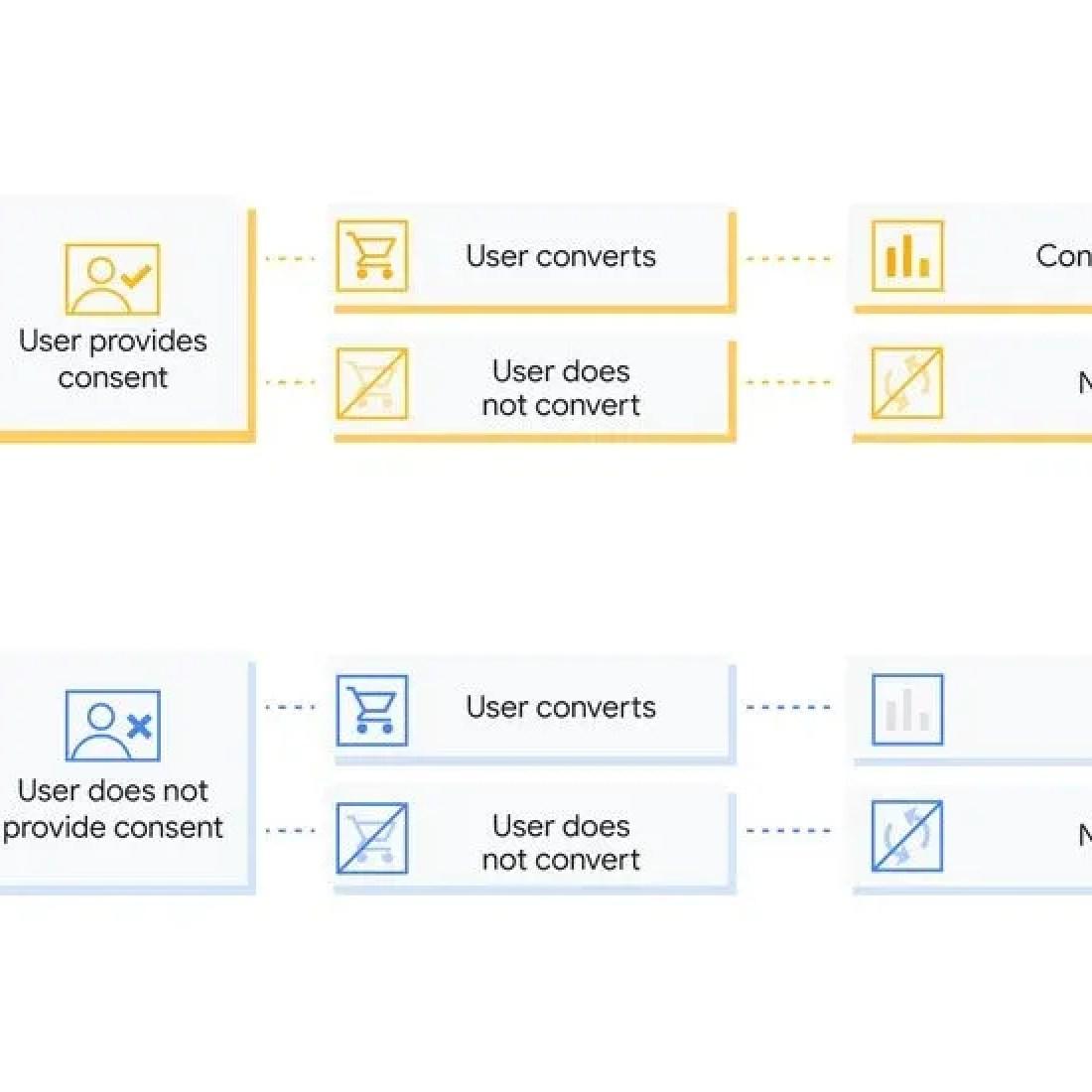 E02573839-Google-GMP-Consent-Mode-Blog-Table-Aug20_v05_Google-Keyword-Blog-Inline.jpg