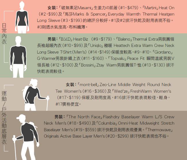 消委會測試市面上20款 保暖內衣 價格及對比