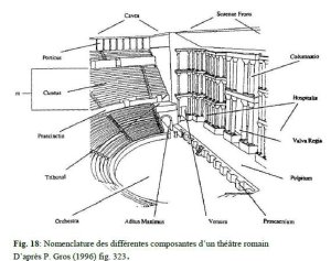 différentes composantes d'un théatre
