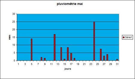 pluviom_trie_mai_08