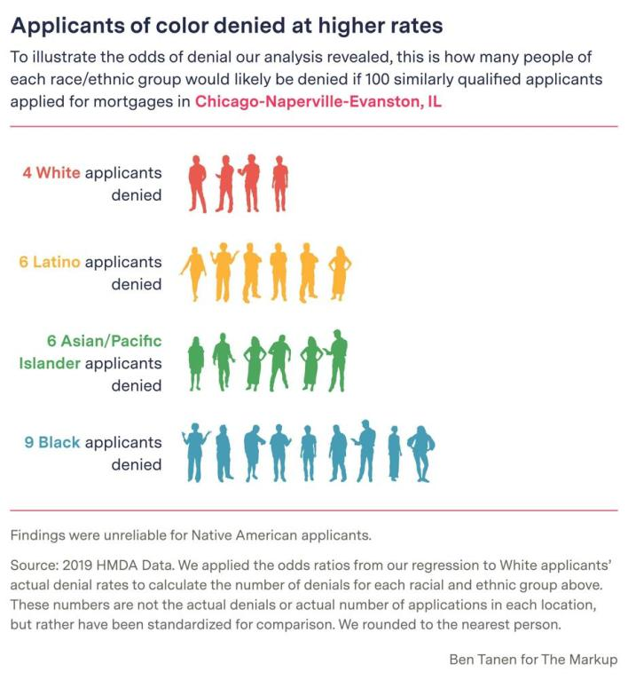 This digital embed - created by Ben Tanen for The Markup - shows how many people of each ethnic group would likely be denied if 100 similarly qualified applicants applied for mortgaged in the Chicago region of Illinois.