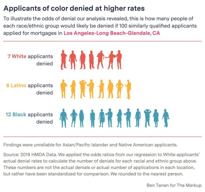 This digital embed - created by Ben Tanen for The Markup - shows how many people of each ethnic group would likely be denied if 100 similarly qualified applicants applied for mortgaged in the Los Angeles region of California.